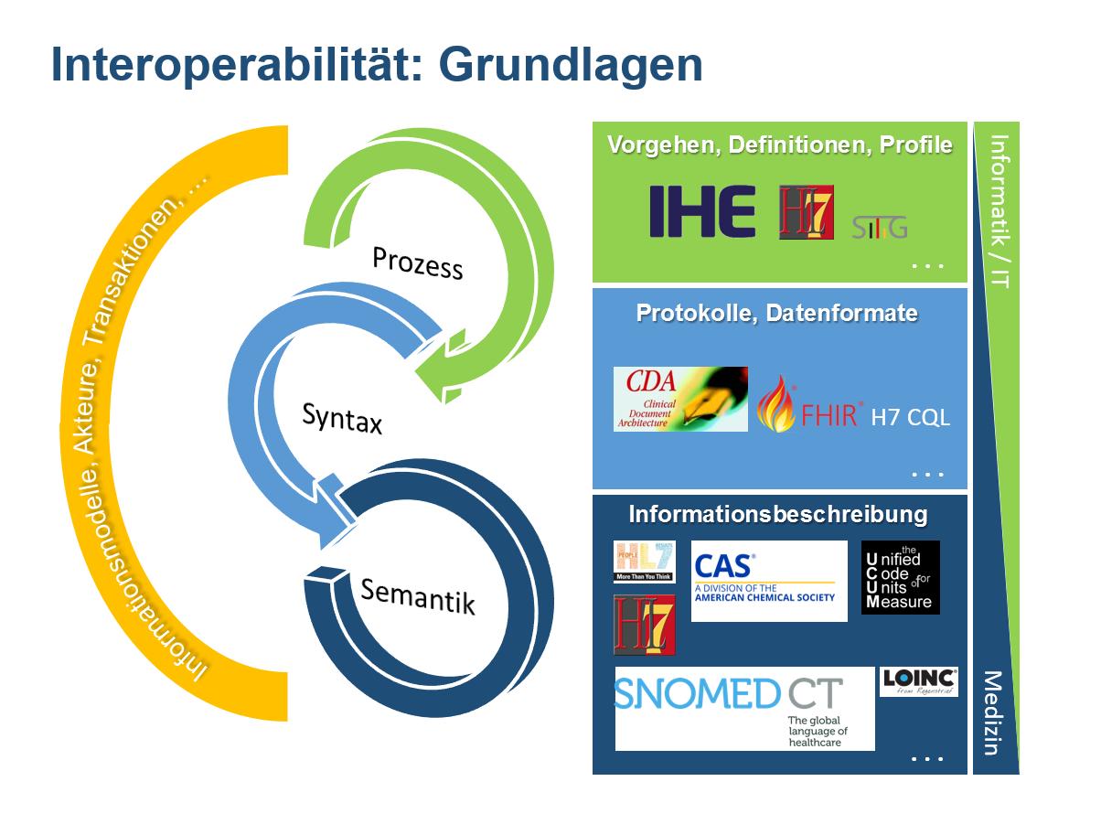 Interoperabilität: Grundlagen